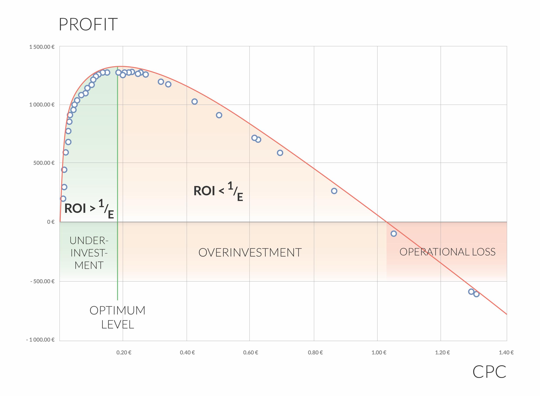 Profit vs CPC Optimum Level AdWords