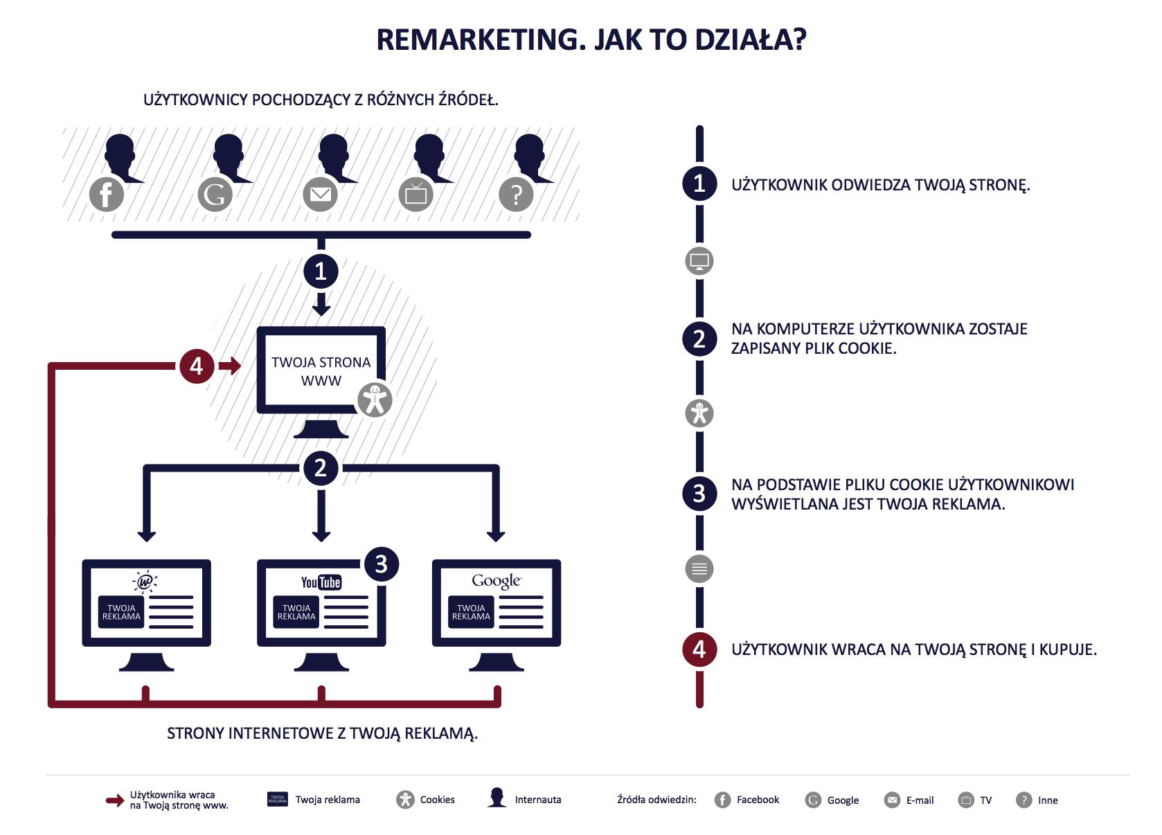 Grafika obrazująca proces remarketingu pod kątem plików cookie