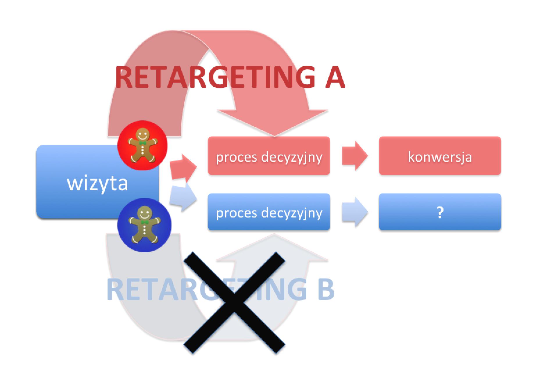 Retargeting AB