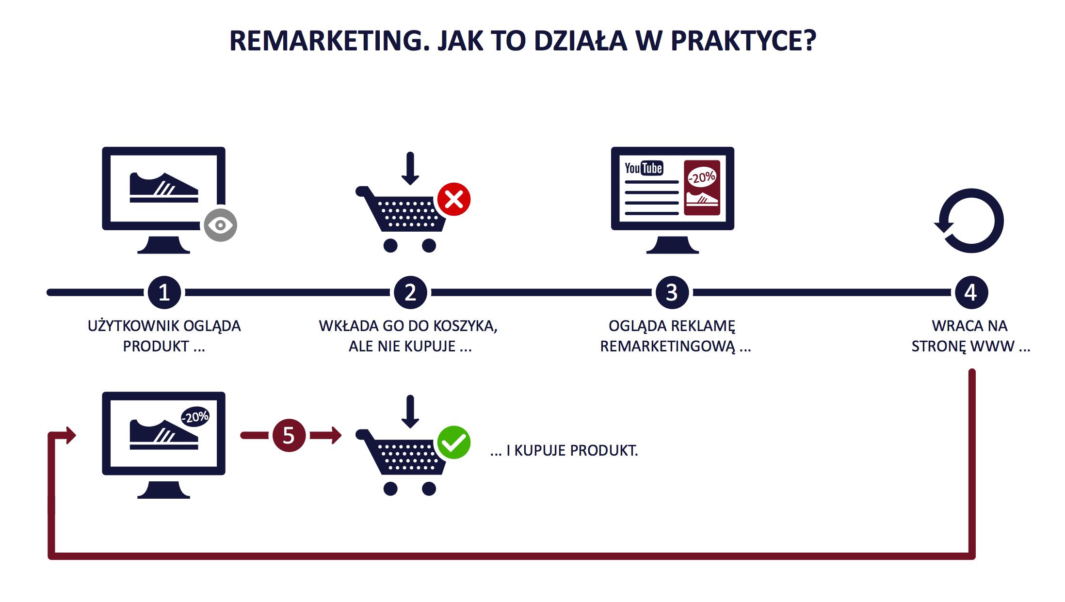 Grafika obrazująca proces remarketingu od etapu oglądania produktu przez klienta do etapu powrotu na stronę i zakupu