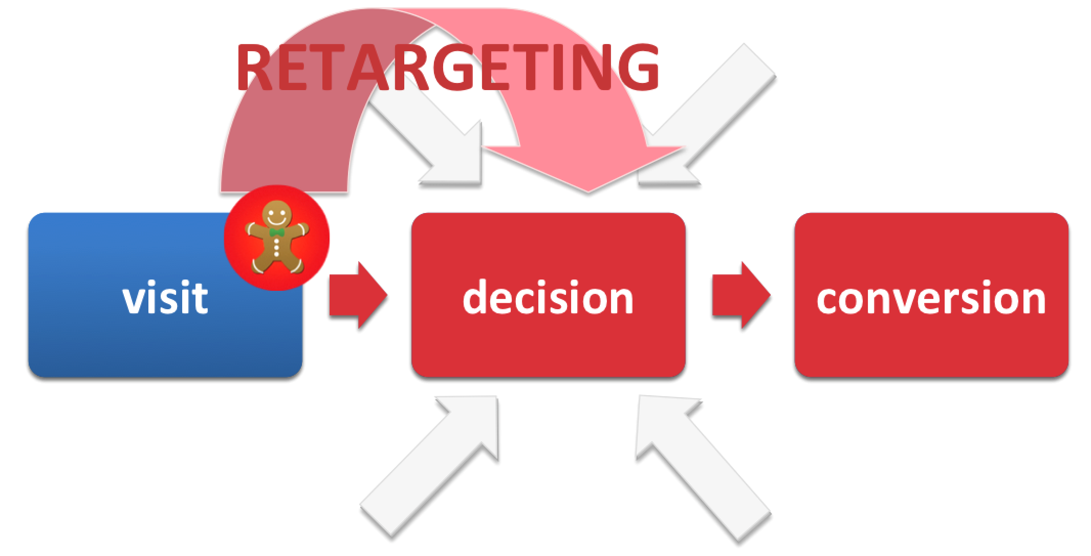 Retargeting visit decision conversion