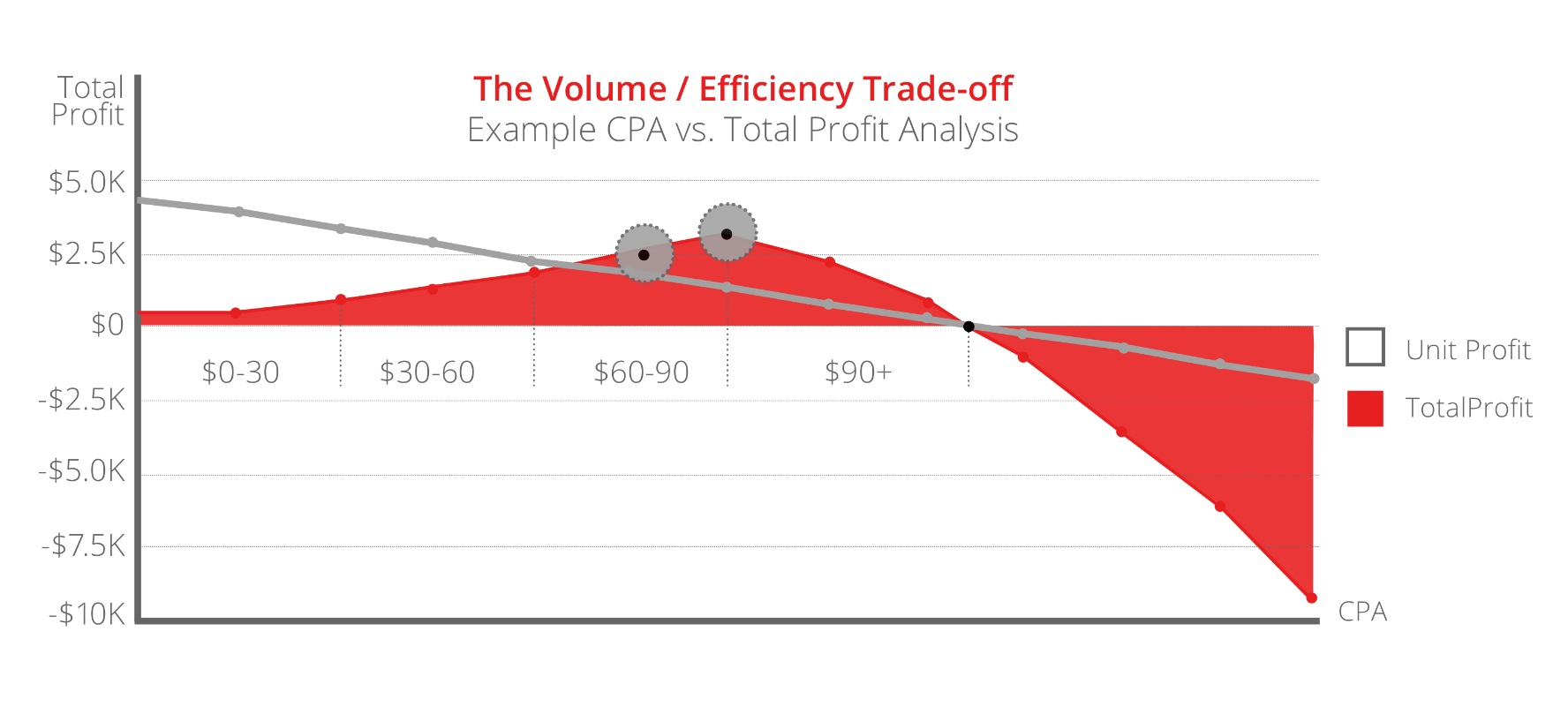 Profit Driven Marketing: The Volume Efficiency Trade-off