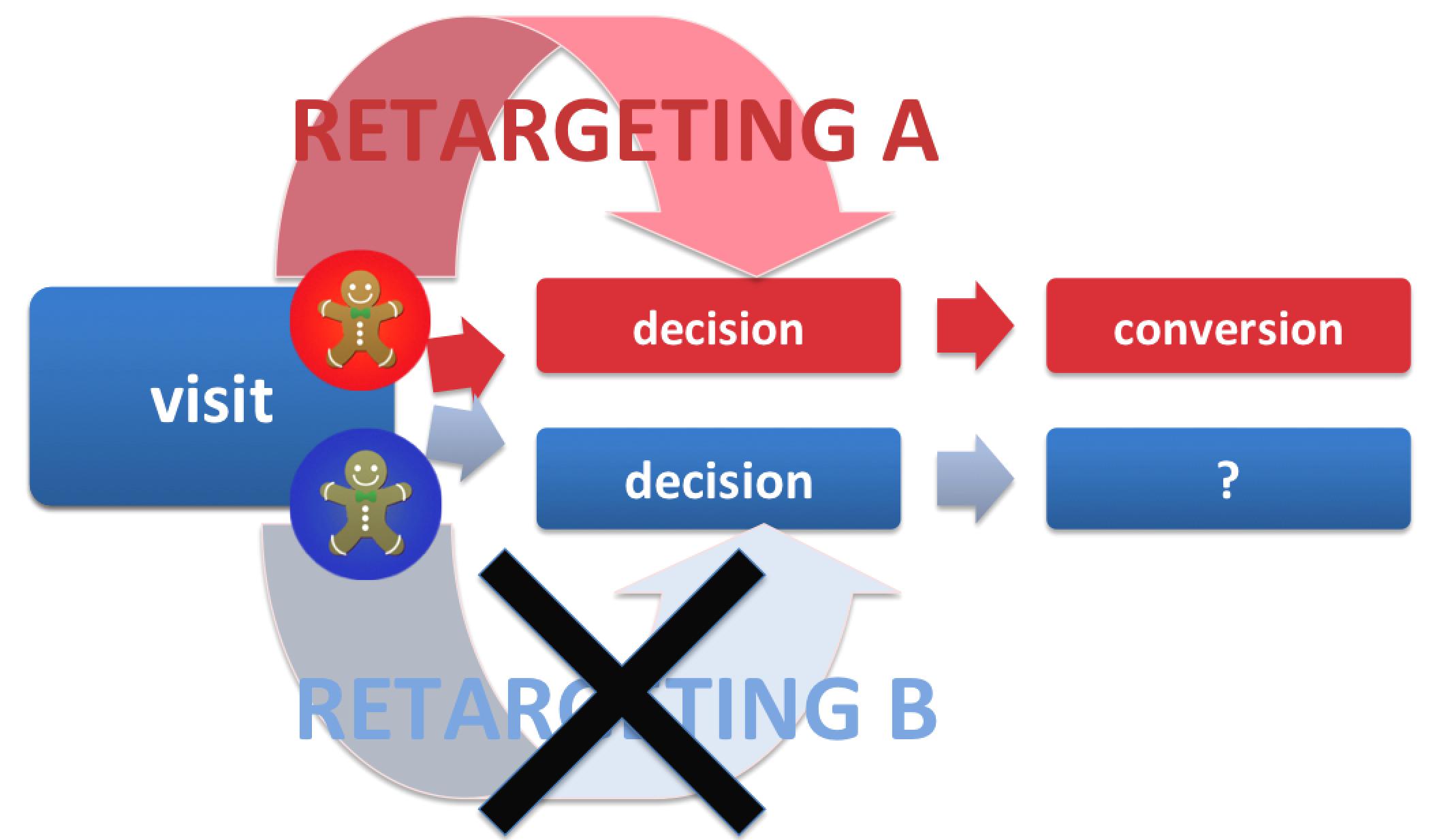 retargeting A:B test