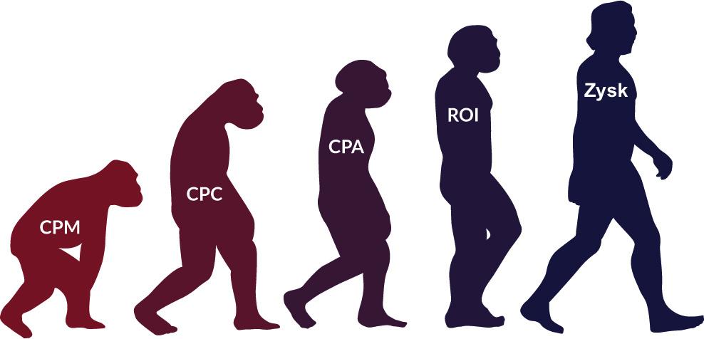 ewolucja-CPC-CPA-ROI
