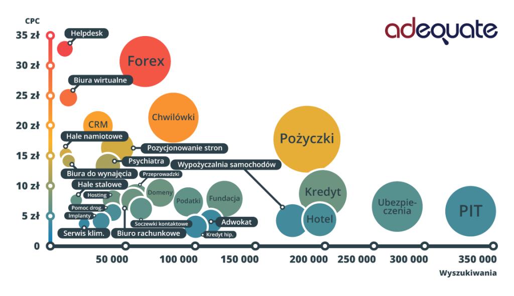 25 Najdrozsze slowa google adwords w Polsce