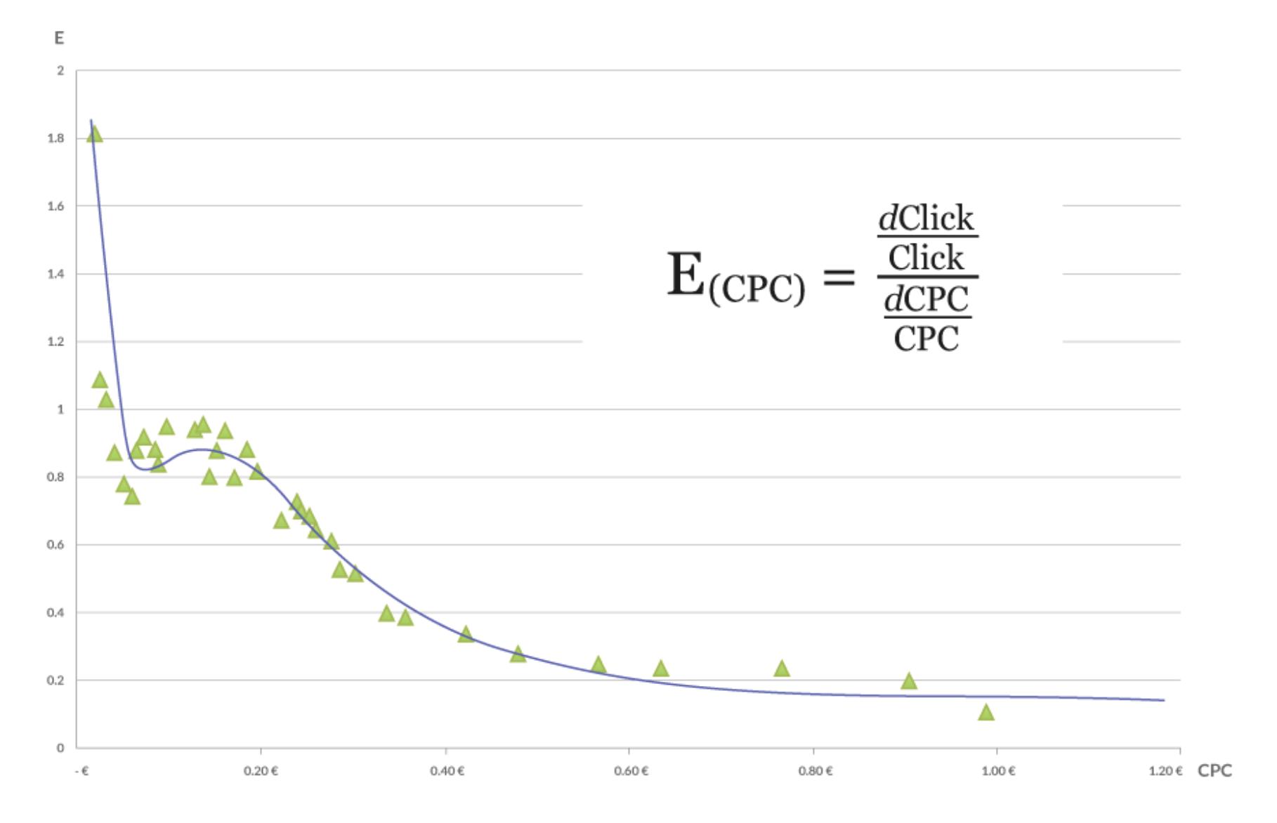 Function = E(CPC)