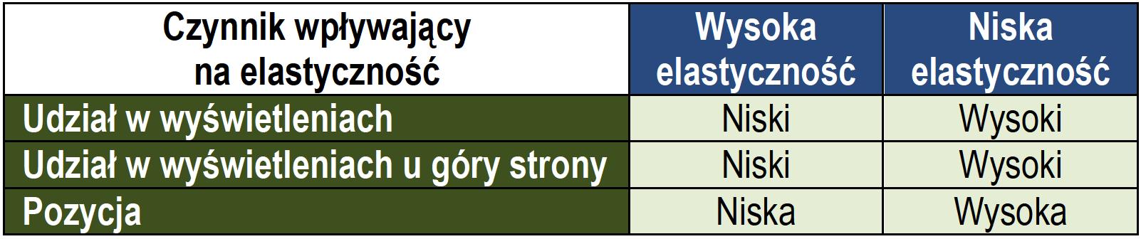 czynniki wplywajace na elastycznosc cenowa w adwords