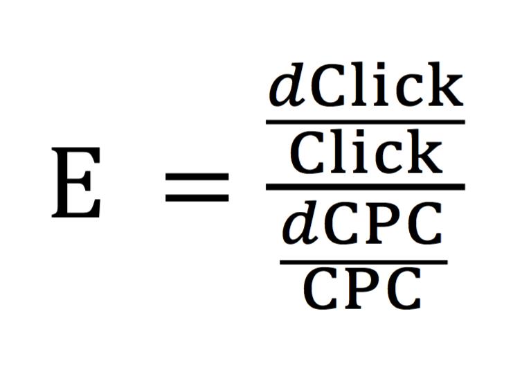 elastycznosc cenowa klikniec