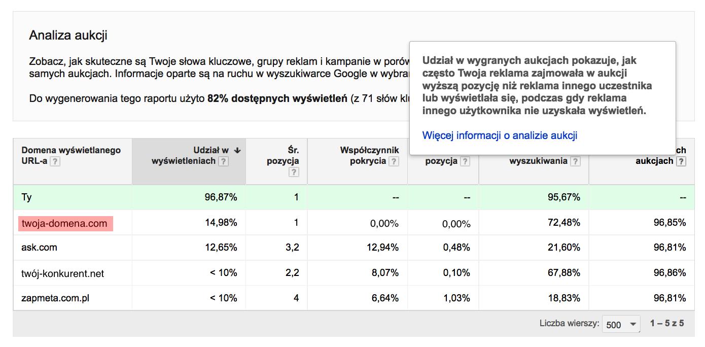 analiza-aukcji-google-adwords
