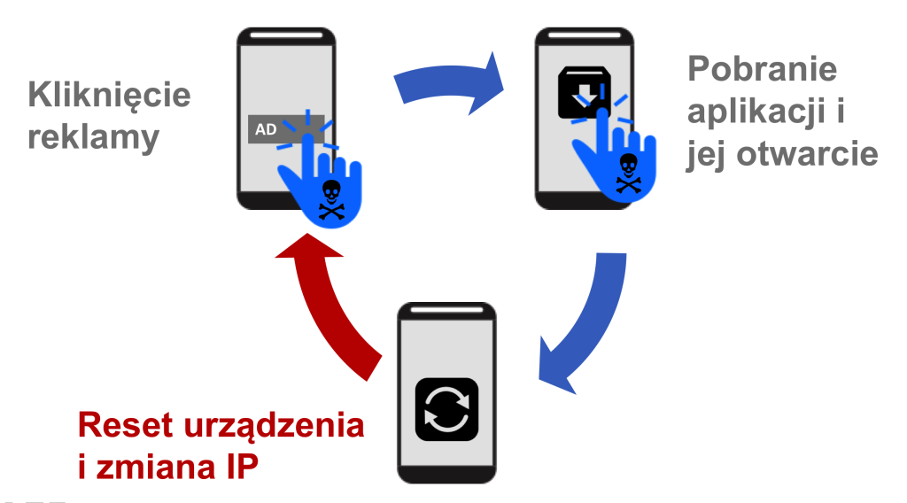 Kolorowa grafika obrazująca proces fałszywych instalacji aplikacji mobilnych.
