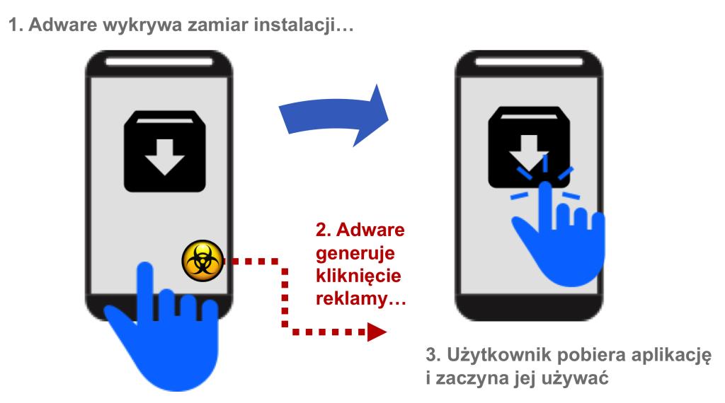 Grafika przedstawiająca zjawisko generowania przez Adware niewidocznego kliknięcia reklamy przed instalacją aplikacji.