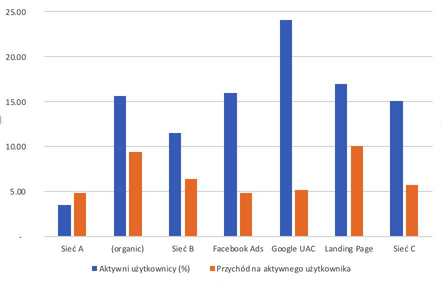 Kolorowy wykres przedstawiający zależność między przychodem na użytkownika a aktywnymi użytkownikami.