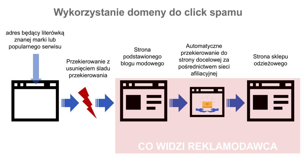 Grafika obrazująca wykorzystanie domen z literówkami do click spamu. Użytkownik klikając błędnie zapisaną domenę, przekierowywany jest na domenę właściwą, ale przez ścieżkę niewidocznych dla niego przekierowań.