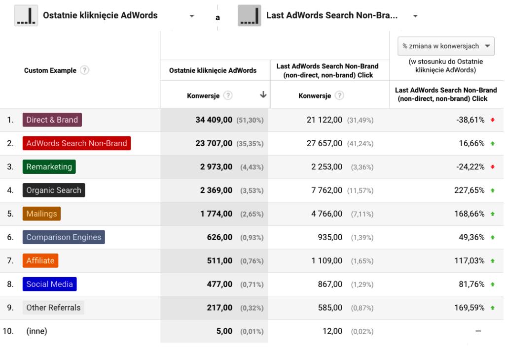 Porownanie modeli atrybucji adwords