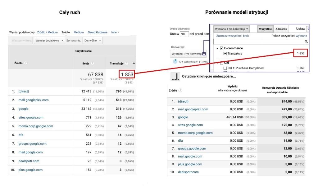 analytics caly ruch porownanie modeli atrybucji