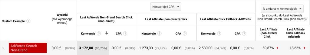 Screen tabeli z panelu Analytics pokazująca ilość konwersji z Ad Search Non-Brand pokrywającą się z konwersjami z afiliacji.