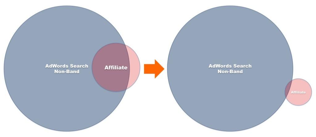 affiliate modyfikacja mniejszy
