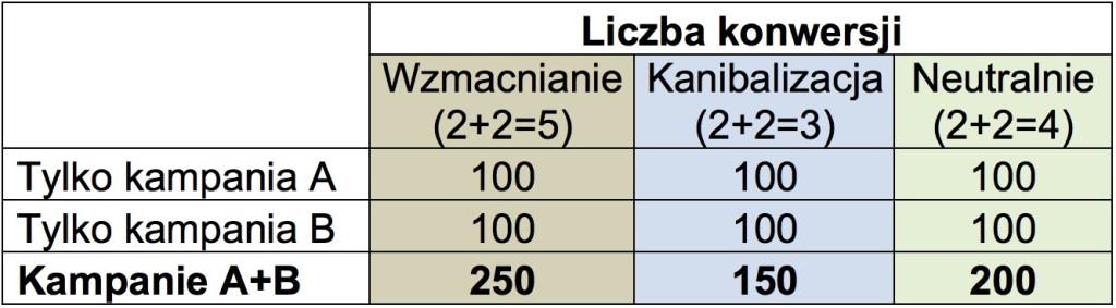 Tabelka pokazująca trzy możliwe następstwa interakcji źródeł na ścieżce konwersji: wzmacnianie, kanibalizację lub wynik neutralny.
