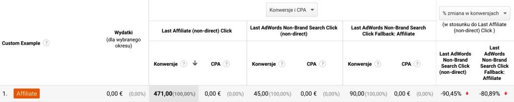 Screen tabeli z panelu Analytics pokazująca ilość konwersji z afiliacji pokrywającą się z konwersjami z Ads Search Non-Brand.
