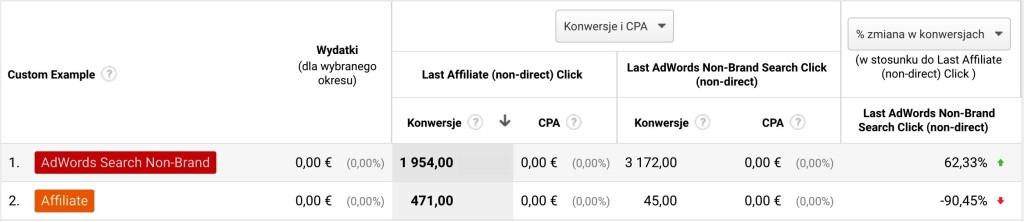 Screen panelu Analytics pokazujący dane o konwersjach pochodzących z konkretnych źródeł: afiliantów i reklam Google Ads non-brand.