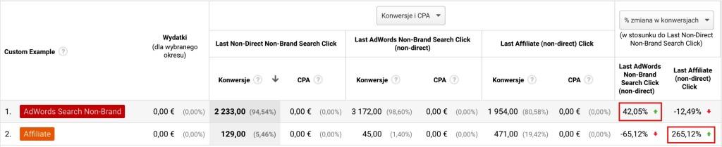 Screen tabeli z panelu Analytics pokazujący dane o interakcjach z innymi kanałami po kliknięciu linków afiliacyjnych i Ad Search Non-Brand.