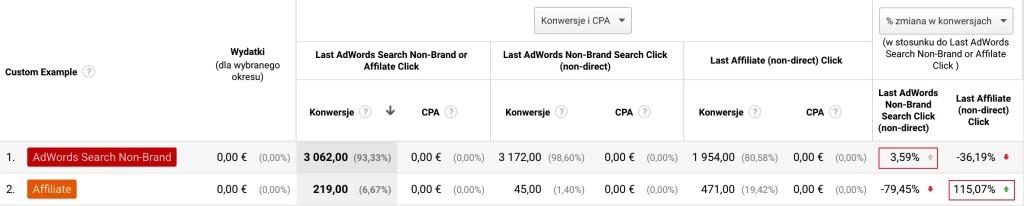 Screen tabeli z panelu Analytics pokazujący dane w przypadku przypisania konwersji afiliacji lub Ads Search Non-Brand zależnie od tego, który z kanałów zamyka ścieżkę.