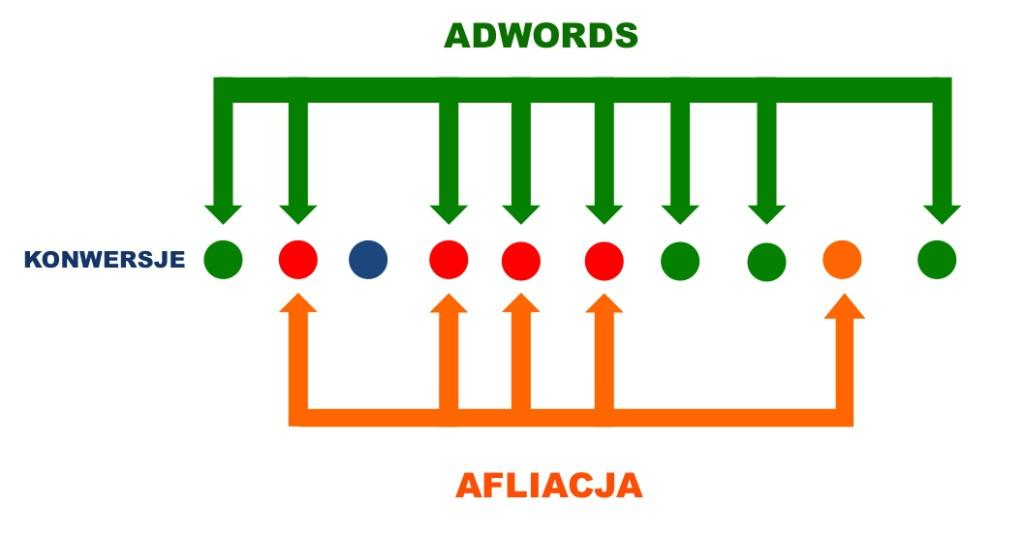 konwersje wspolne adwords affiliate
