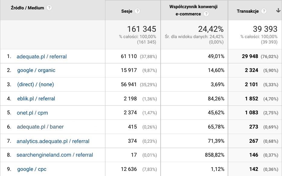 Screen panelu Analytics pokazujący listę źródeł ruchu, głównie przekierowania z domeny własnej i subdomen oraz bramki płatniczej eblik.