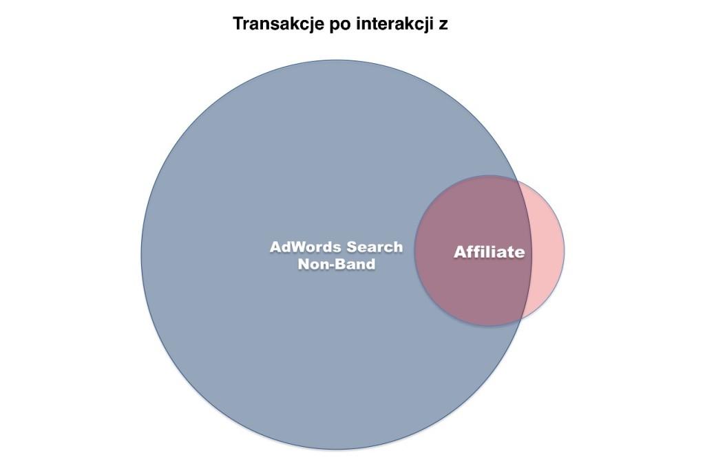 nachodzenie kanalow adwords affiliate