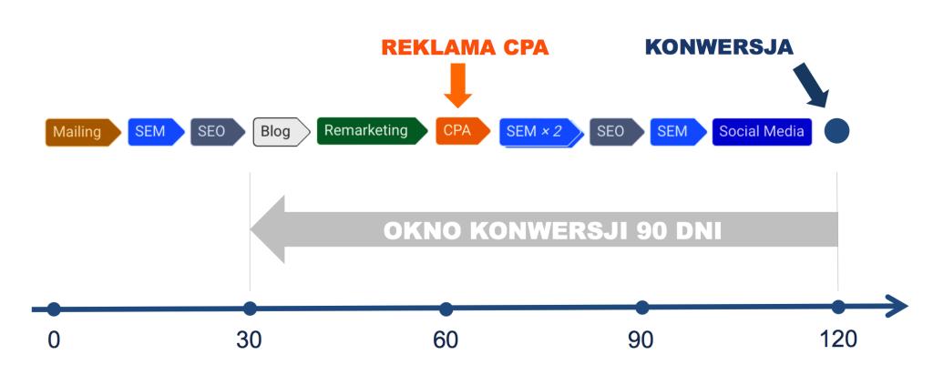 Kolorowa grafika obrazująca ścieżkę konwersji, na której znalazły się między innymi: działania SEM, mailing, wpisy na blogu oraz reklama CPA.
