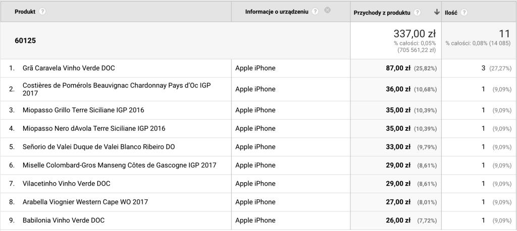 Screen panelu Google Analytics pokazujący raport z przykładowej transakcji numer 60125, z którego dowiemy się: z jakiej kampanii pozyskano klienta, jaka była jego lokalizacja, z jakiej sieci lub urządzenia korzystał klient podczas zakupu, a także co wchodziło w skład koszyka zakupów: