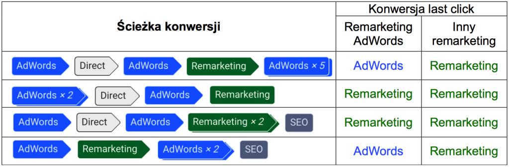 Kolorowa grafika obrazująca zjawisko kanibalizacji remarketingu oraz innych reklam Google Ads.