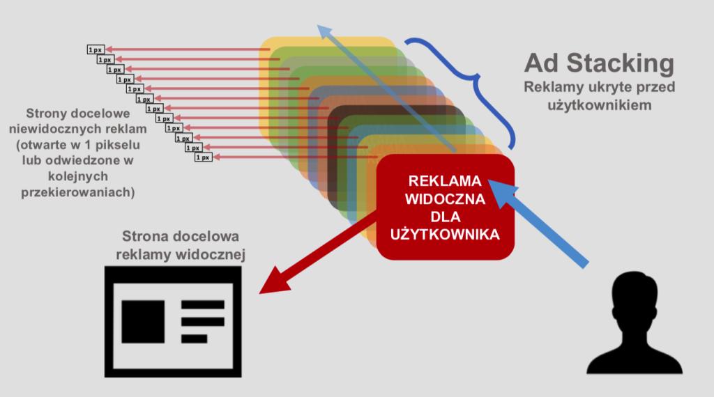 Kolorowa grafika przedstawiająca zjawisko nakładania reklam w celu naliczenia wielokrotnej prowizji za kliknięcia.