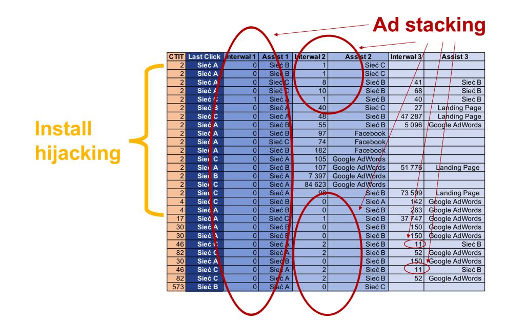 """Kolorowa tabela przedstawiająca ścieżki konwersji ukazujące zjawisko """"podkradania"""" konwersji ze źródeł Google Ad, Facebook i strony docelowej."""