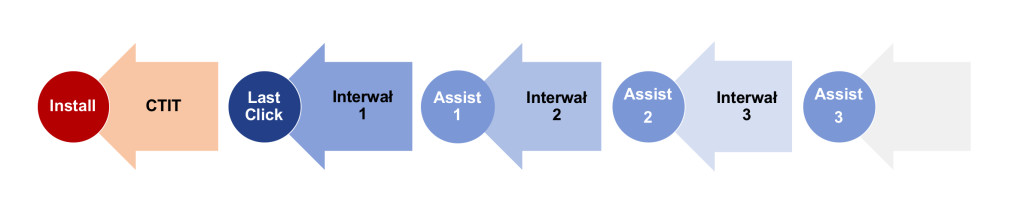 Kolorowa grafika przedstawiająca ścieżkę konwersji aplikacji.