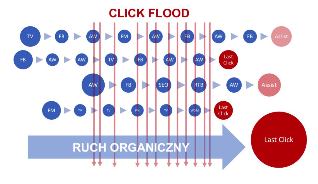 Kolorowa grafika obrazująca zjawisko click floodingu w obszarze ruchu organicznego.