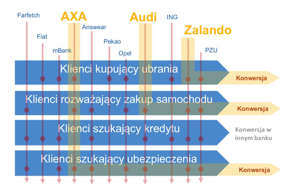 Grafika obrazująca zjawisko ad stackingu na przykładzie znanych marek (losowo wybranych).