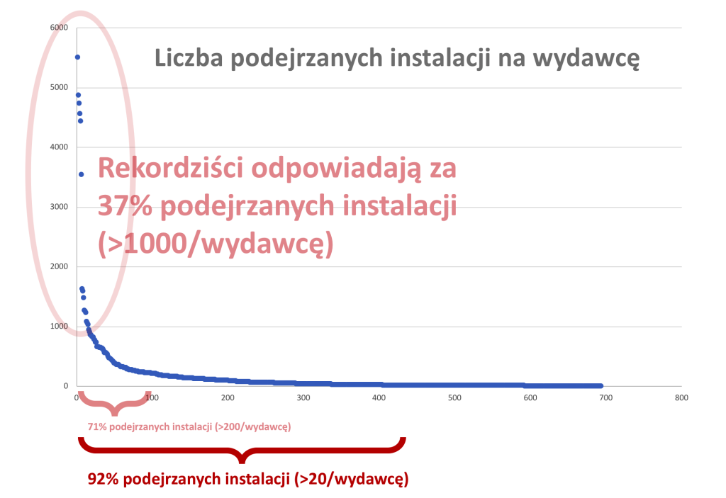 Wykres przedstawiający liczbę podejrzanych instalacji na wydawcę.
