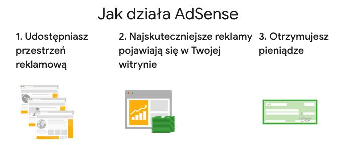 Grafika kolorowa pokazująca działanie programu AdSense: udostępniasz przestrzeń reklamową, najskuteczniejsze reklamy pojawiają się w Twojej witrynie, a następnie otrzymujesz pieniądze.