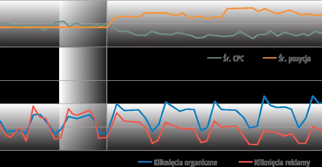 Grafika z kolorowymi wykresami pokazującymi zależność między ograniczeniem reklam brandowych w Google Ads a wzrostem liczby kliknięć z wyników organicznych dotyczących tych słów.