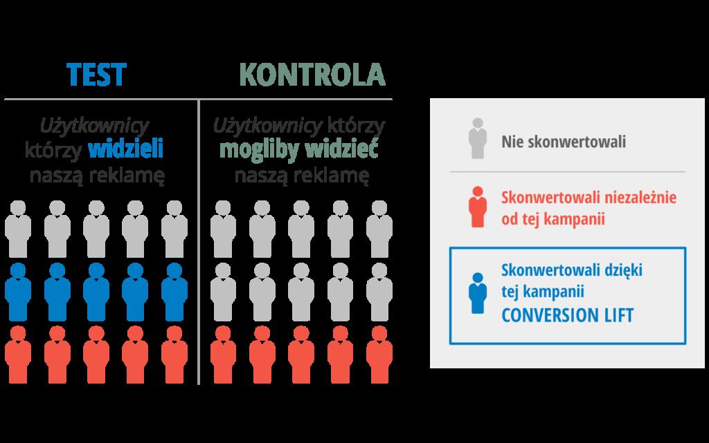 Ilustracja eksperymentu conversion lift. Użytkownicy dzieleni są na grupy testową i kontrolną. Użytkownicy w grupie testowej widzą reklamę. Użytkownicy w grupie kontrolnej mogliby widzieć reklamę, ale jej nie widzą. Różnica konwersji w tych grupach to conversion lift.