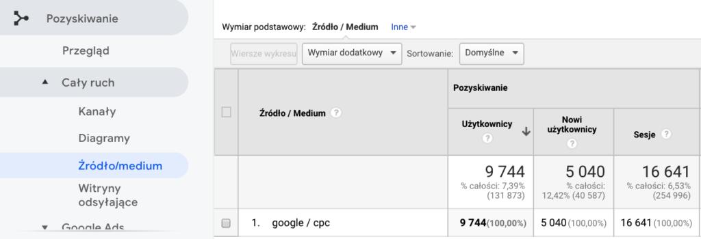 Screen z panelu Analytics pokazujący ruch z Google Ads pojawiający się w raporcie Pozyskiwanie > Cały ruch > Źródło/medium jako google / cpc.