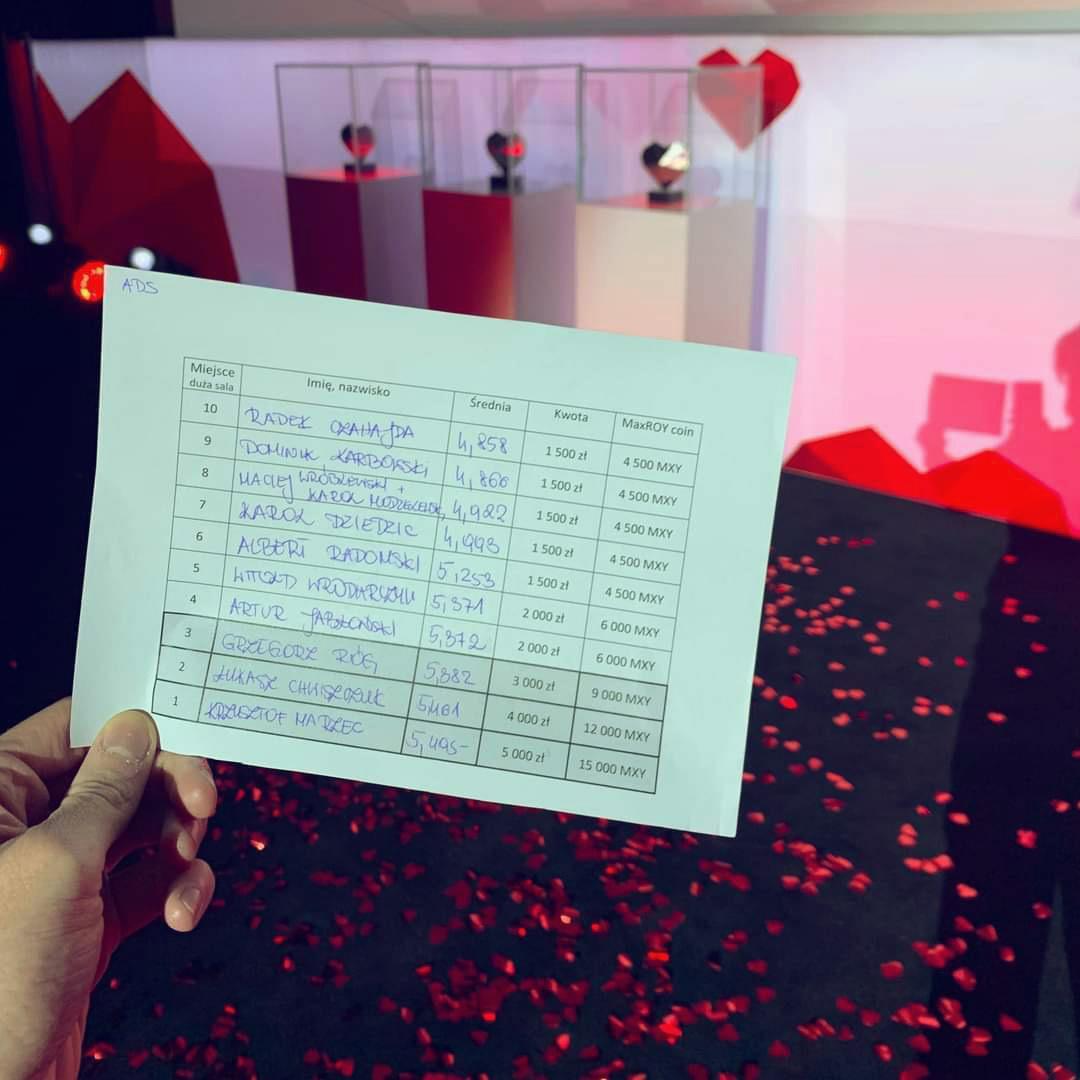 Karta z wynikami głosowania publiczności podczas konferencji I love ads & analytics. Witold Wrodarczyk na 5 miejscu z wynikiem 5.37 na 6.